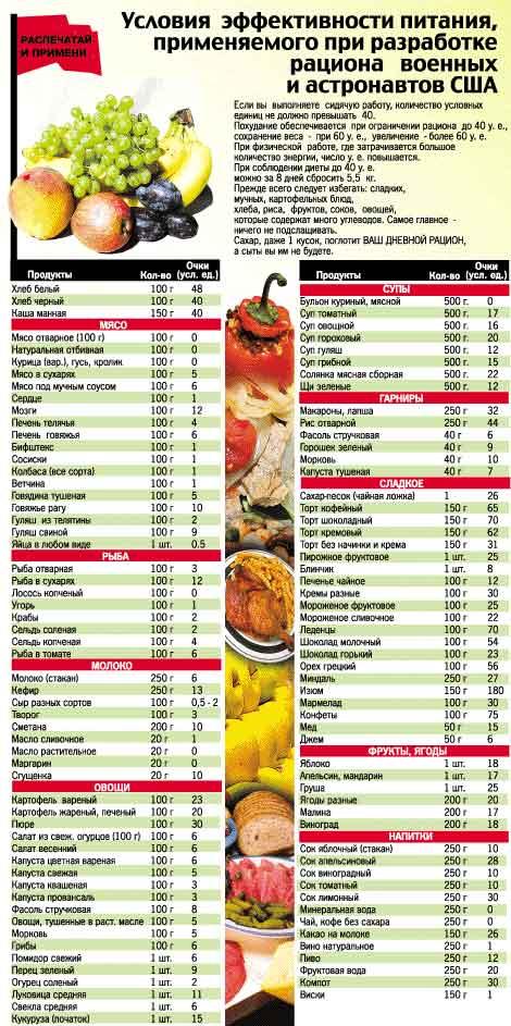 низкокалорийные продукты для похудения меню список
